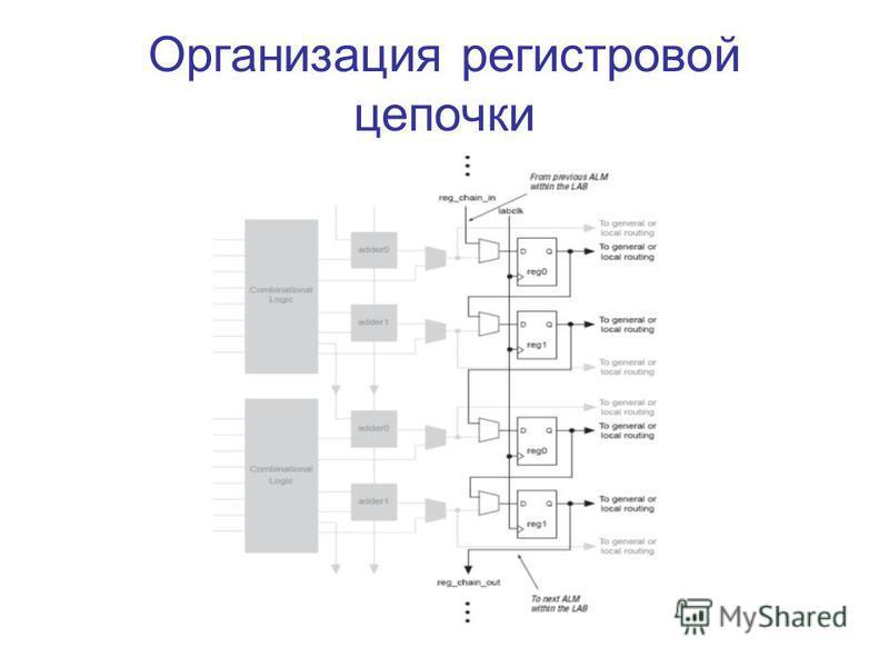 Организация регистровой цепочки