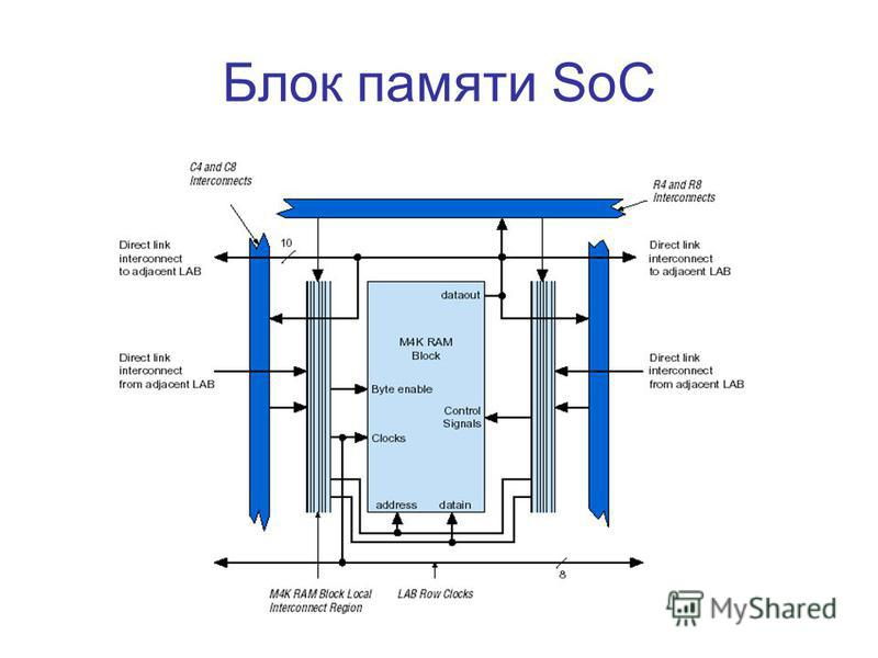 Блок памяти SoC