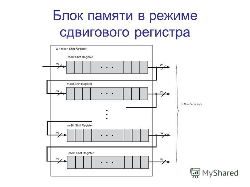 Блок памяти в режиме сдвигового регистра