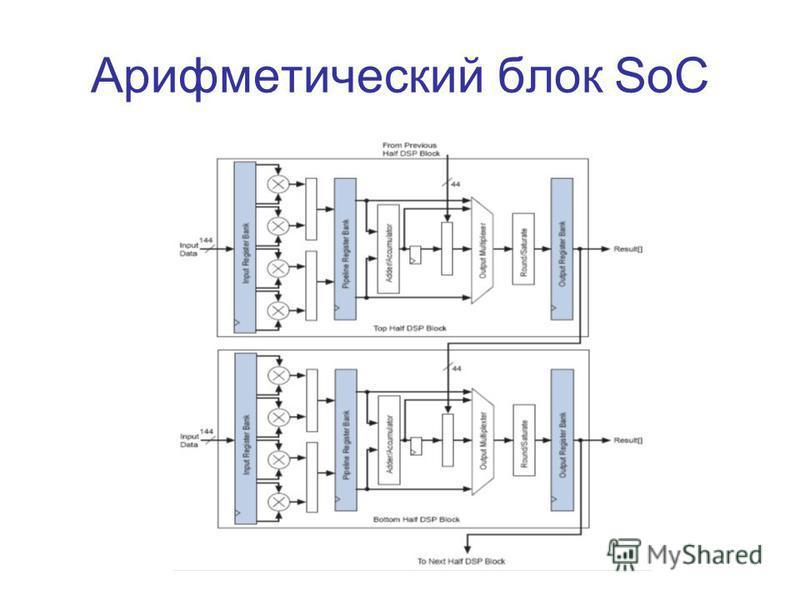 Арифметический блок SoC