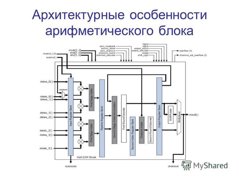Архитектурные особенности арифметического блока