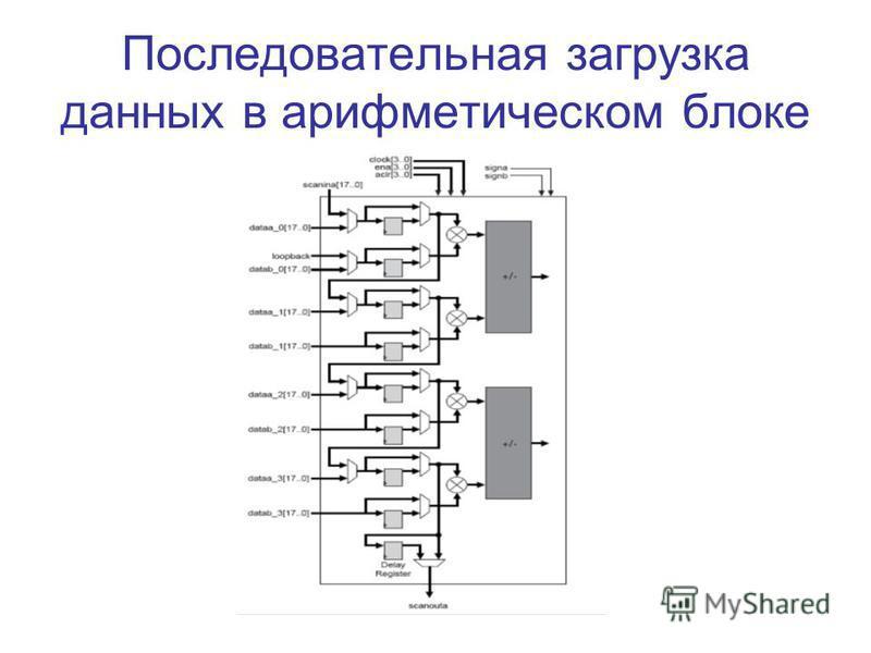 Последовательная загрузка данных в арифметическом блоке