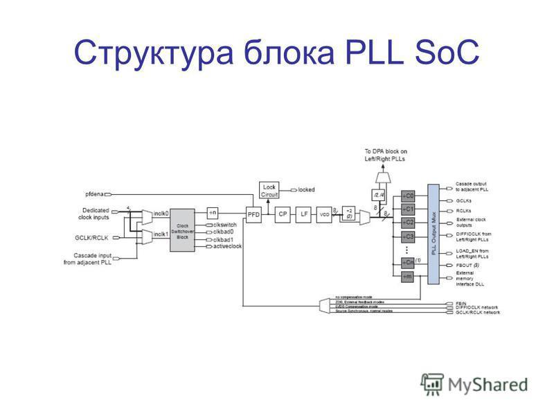 Структура блока PLL SoC