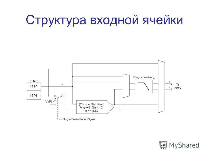 Структура входной ячейки