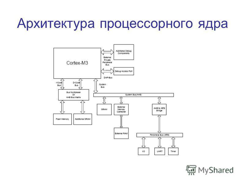 Архитектура процессорного ядра