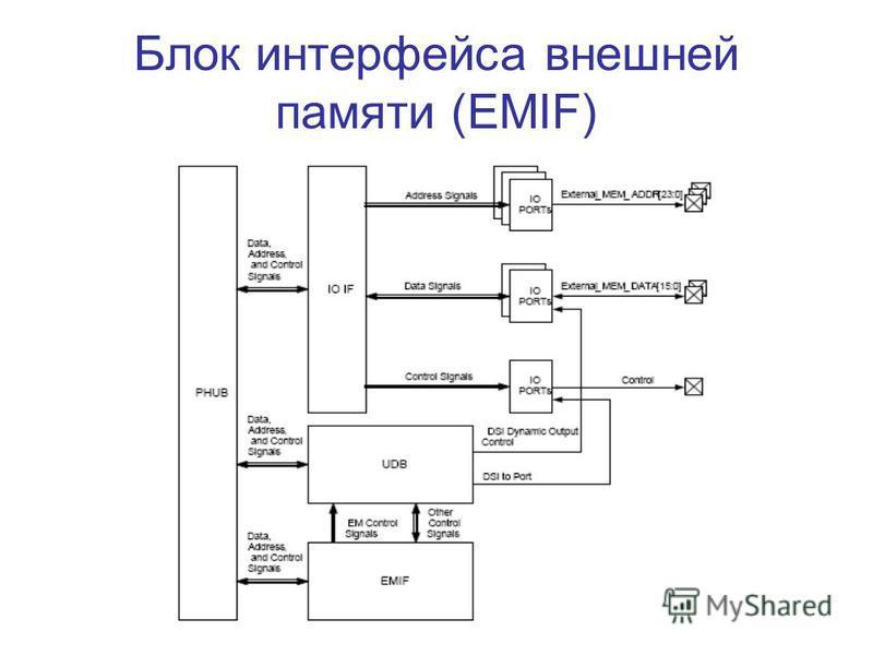 Блок интерфейса внешней памяти (EMIF)