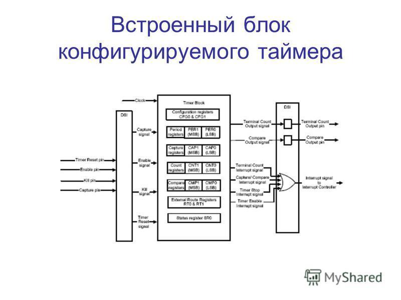 Встроенный блок конфигурируемого таймера