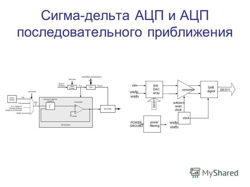Сигма-дельта АЦП и АЦП последовательного приближения