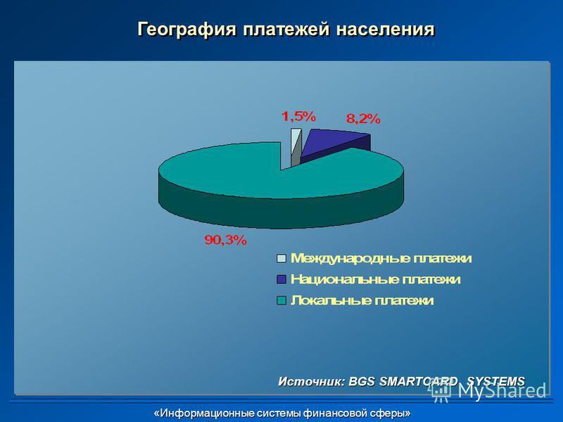 «Информационные системы финансовой сферы» «Информационные системы финансовой сферы» География платежей населения Источник: BGS SMARTCARD SYSTEMS