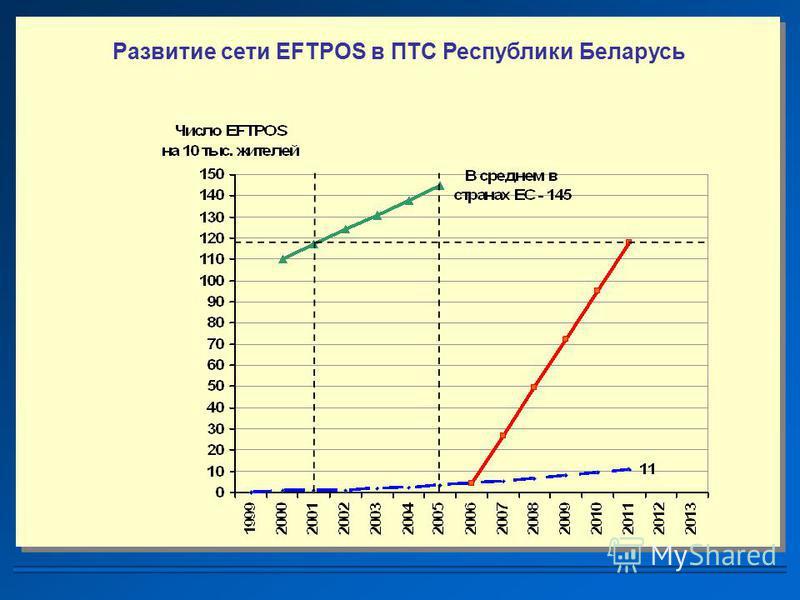 Развитие сети EFTPOS в ПТС Республики Беларусь
