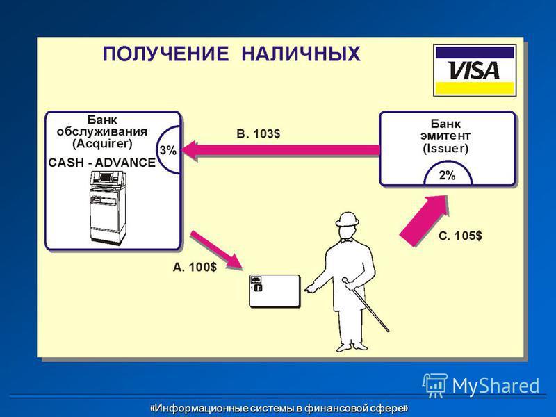 « Информационные системы в финансовой сфере » « Информационные системы в финансовой сфере »