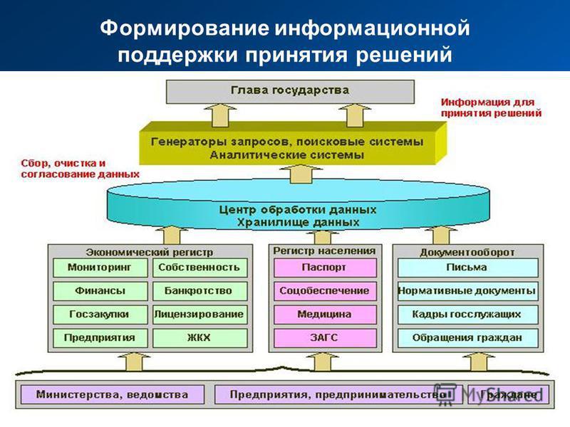 Формирование информационной поддержки принятия решений