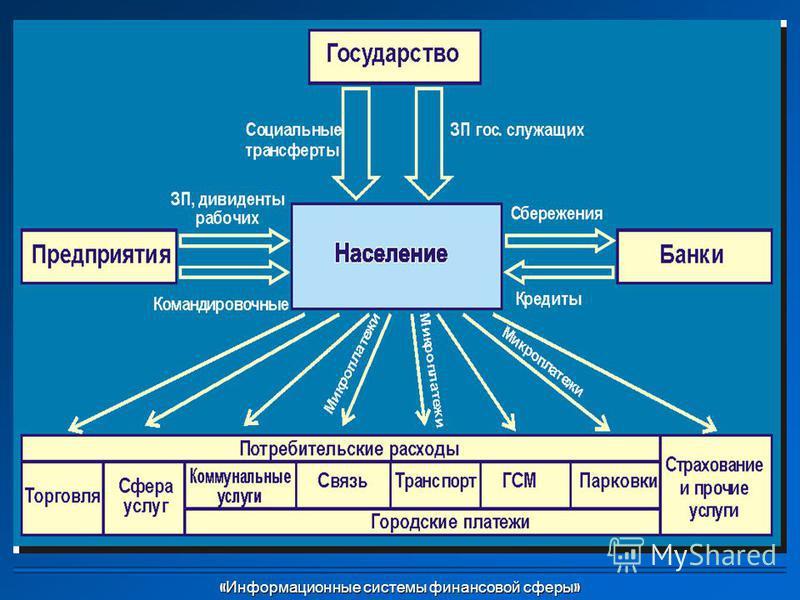 « Информационные системы финансовой сферы »