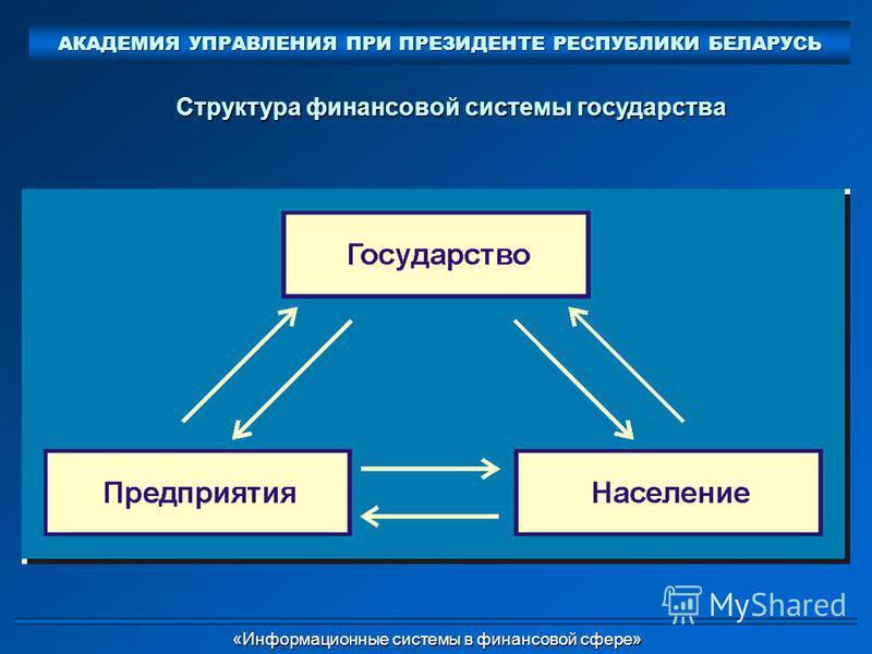 Структура финансовой системы государства АКАДЕМИЯ УПРАВЛЕНИЯ ПРИ ПРЕЗИДЕНТЕ РЕСПУБЛИКИ БЕЛАРУСЬ «Информационные системы в финансовой сфере» «Информационные системы в финансовой сфере»