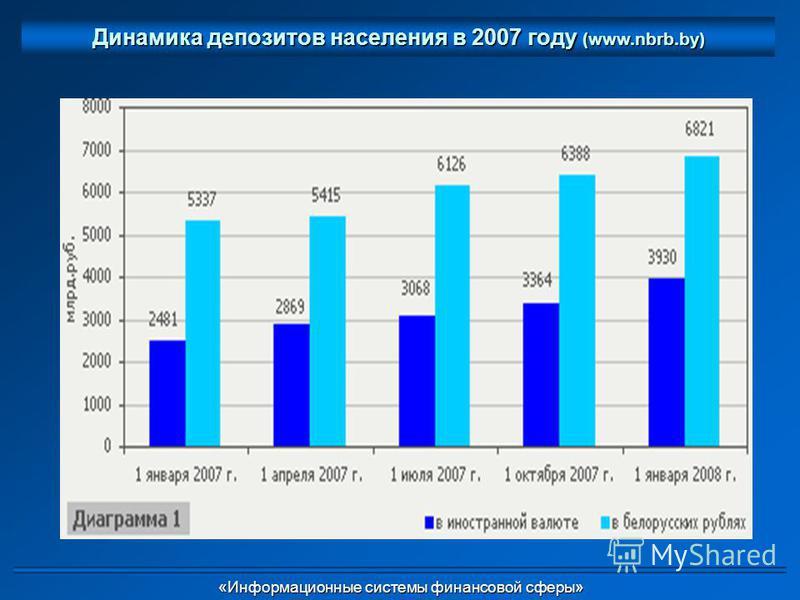 Динамика депозитов населения в 2007 году (www.nbrb.by) «Информационные системы финансовой сферы» «Информационные системы финансовой сферы»