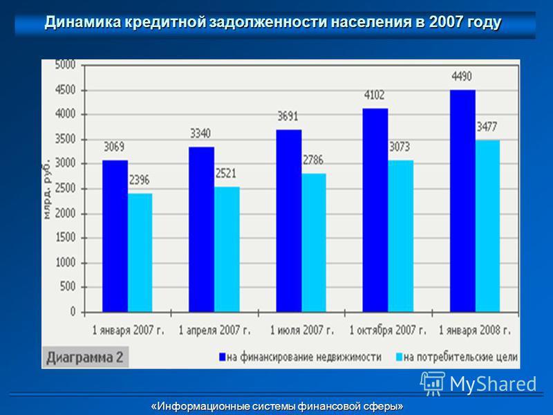 Динамика кредитной задолженности населения в 2007 году «Информационные системы финансовой сферы» «Информационные системы финансовой сферы»