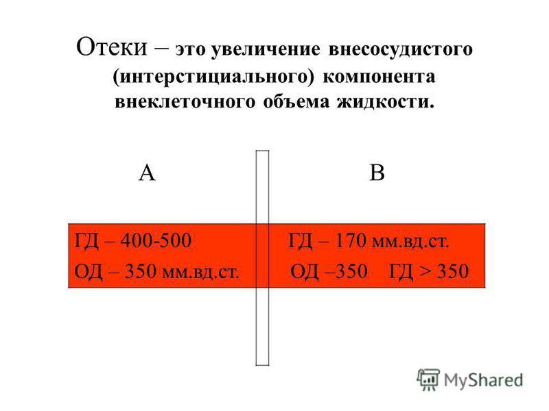 Отеки – это увеличение внесосудистого (интерстициального) компонента внеклеточного объема жидкости. А В ГД – 400-500 ГД – 170 мм.вд.ст. ОД – 350 мм.вд.ст. ОД –350 ГД > 350