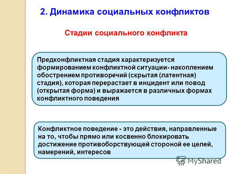 2. Динамика социальных конфликтов Стадии социального конфликта Предконфликтная стадия характеризуется формированием конфликтной ситуации- накоплением обострением противоречий (скрытая (латентная) стадия), которая перерастает в инцидент или повод (отк