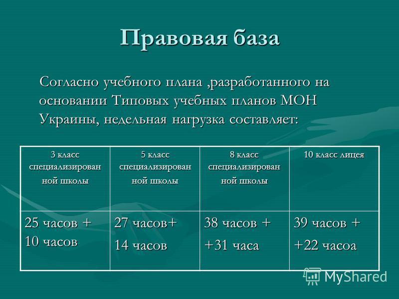 Правовая база Согласно учебного плана,разработанного на основании Типовых учебных планов МОН Украины, недельная нагрузка составляет: Согласно учебного плана,разработанного на основании Типовых учебных планов МОН Украины, недельная нагрузка составляет