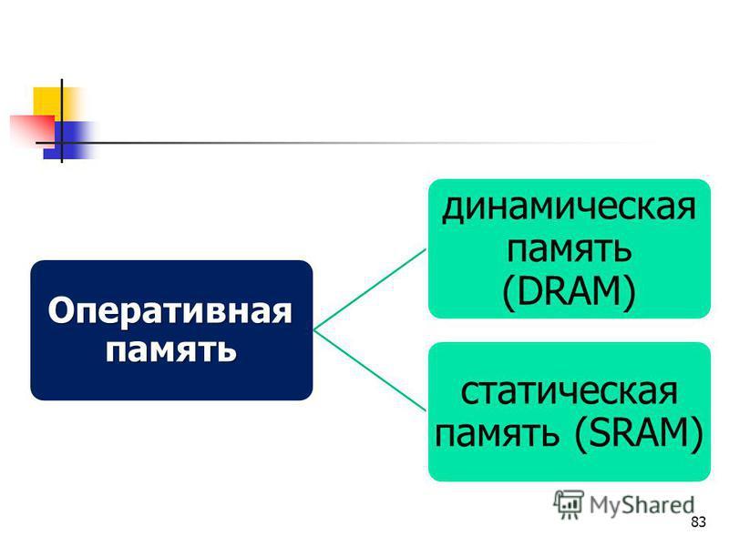 83 Оперативная память динамическая память (DRAM) статическая память (SRAM)