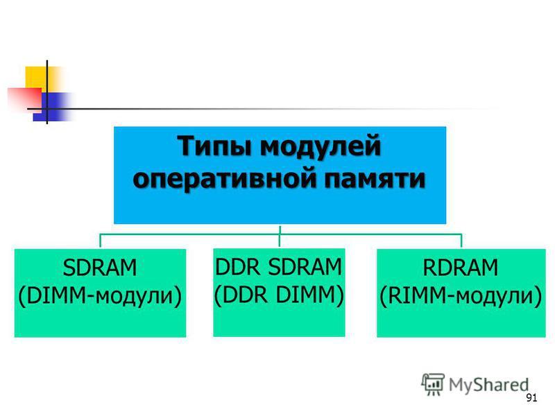 91 Типы модулей оперативной памяти SDRAM (DIММ-модули) DDR SDRAM (DDR DIMM) RDRAM (RIMM-мoдyли)