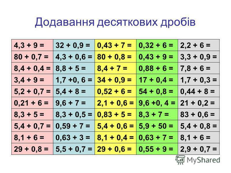 Додавання десяткових дробів 4,3 + 9 =32 + 0,9 =0,43 + 7 =0,32 + 6 =2,2 + 6 = 80 + 0,7 =4,3 + 0,6 =80 + 0,8 =0,43 + 9 =3,3 + 0,9 = 8,4 + 0,4 =8,8 + 5 =8,4 + 7 =0,88 + 6 =7,8 + 6 = 3,4 + 9 =1,7 +0, 6 =34 + 0,9 =17 + 0,4 =1,7 + 0,3 = 5,2 + 0,7 =5,4 + 8