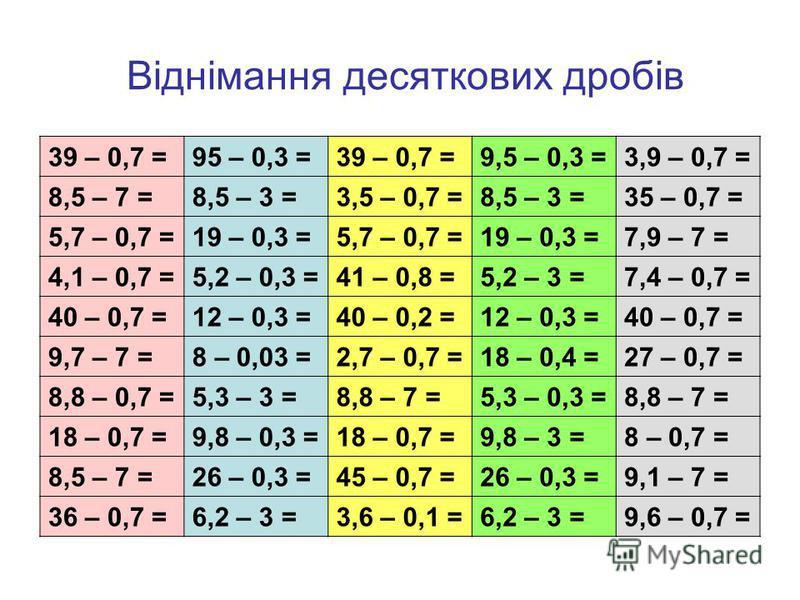 Віднімання десяткових дробів 39 – 0,7 =95 – 0,3 =39 – 0,7 =9,5 – 0,3 =3,9 – 0,7 = 8,5 – 7 =8,5 – 3 =3,5 – 0,7 =8,5 – 3 =35 – 0,7 = 5,7 – 0,7 =19 – 0,3 =5,7 – 0,7 =19 – 0,3 =7,9 – 7 = 4,1 – 0,7 =5,2 – 0,3 =41 – 0,8 =5,2 – 3 =7,4 – 0,7 = 40 – 0,7 =12 –