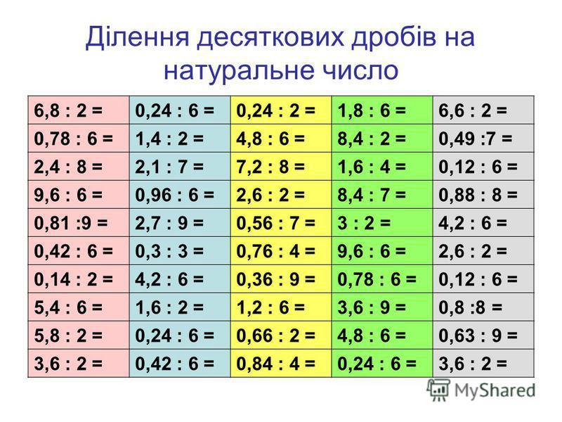 Ділення десяткових дробів на натуральне число 6,8 : 2 =0,24 : 6 =0,24 : 2 =1,8 : 6 =6,6 : 2 = 0,78 : 6 =1,4 : 2 =4,8 : 6 =8,4 : 2 =0,49 :7 = 2,4 : 8 =2,1 : 7 =7,2 : 8 =1,6 : 4 =0,12 : 6 = 9,6 : 6 =0,96 : 6 =2,6 : 2 =8,4 : 7 =0,88 : 8 = 0,81 :9 =2,7 :