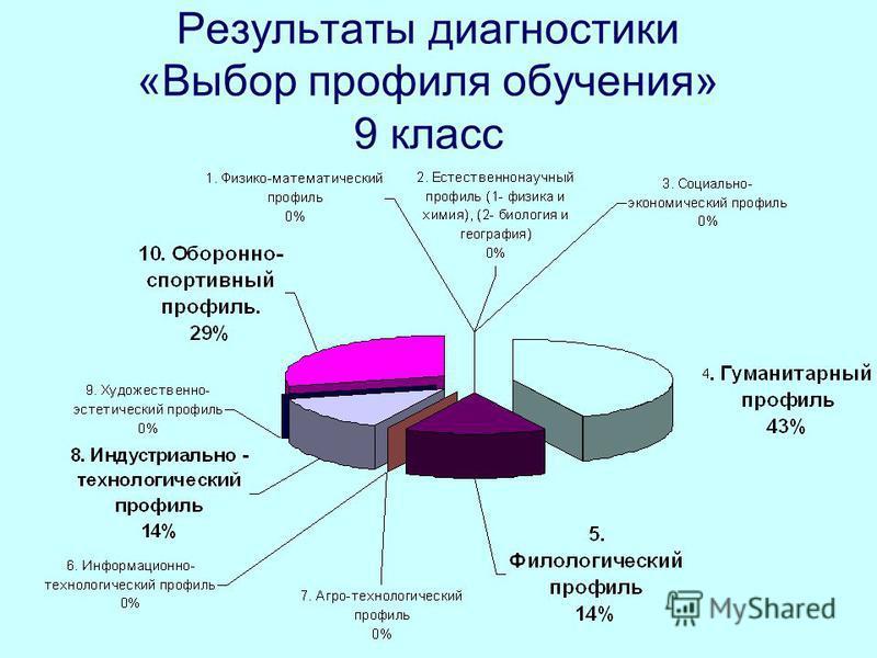 Результаты диагностики «Выбор профиля обучения» 9 класс