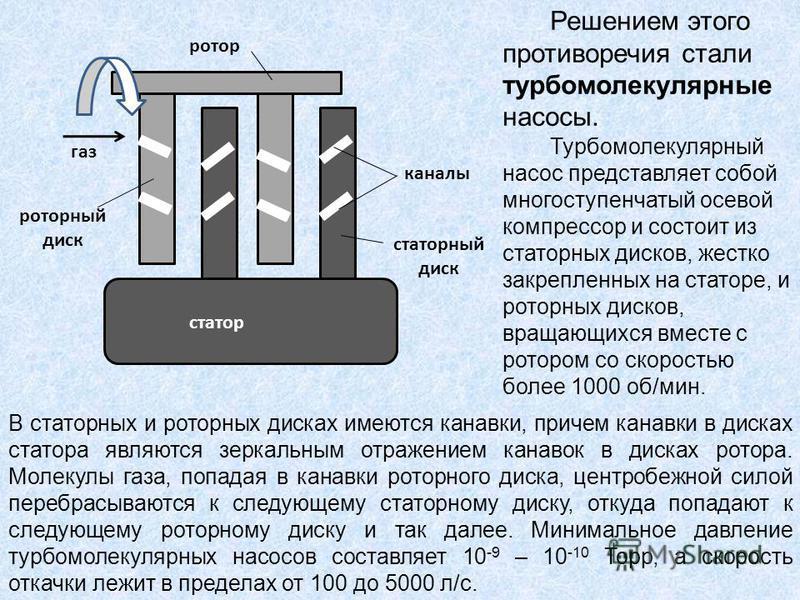 газ статор ротор роторный диск статорный диск каналы Решением этого противоречия стали турбомолекулярные насосы. Турбомолекулярный насос представляет собой многоступенчатый осевой компрессор и состоит из статорных дисков, жестко закрепленных на стато