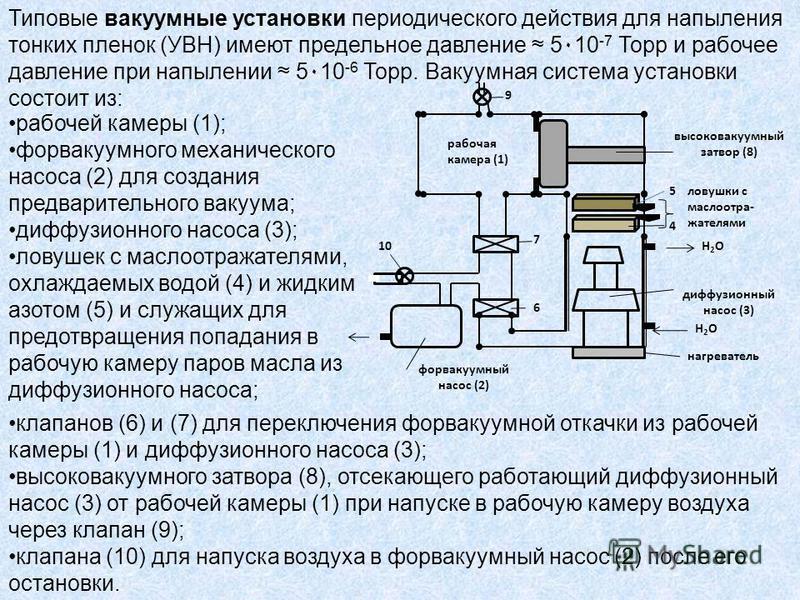 рабочая камера (1) форвакуумный насос (2) диффузионный насос (3) нагреватель ловушки с маслоотра- жателями 4 5 высоковакуумный затвор (8) Н2ОН2О Н2ОН2О 6 7 9 10 Типовые вакуумные установки периодического действия для напыления тонких пленок (УВН) име