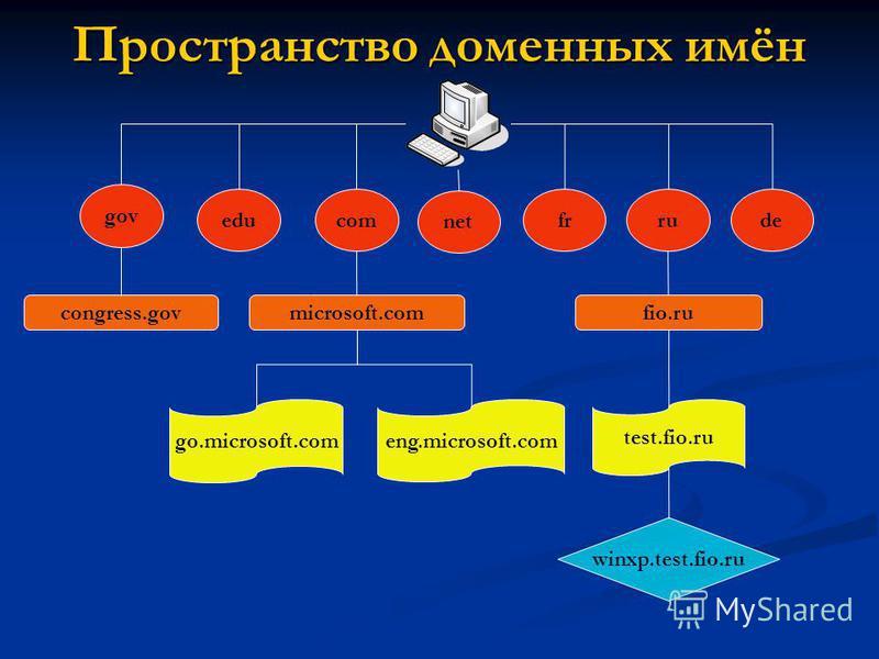 educom net gov rufr de microsoft.comcongress.govfio.ru go.microsoft.com eng.microsoft.com test.fio.ru winxp.test.fio.ru Пространство доменных имён