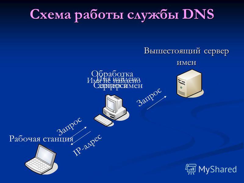 Схема работы службы DNS Сервер имен Рабочая станция Вышестоящий сервер имен Запрос Обработка запроса Имя найдено IP-адрес Имя не найдено Запрос