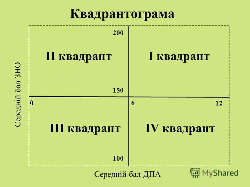 150 100 200 12 6 0 Середній бал ДПА Середній бал ЗНО І квадрантІІ квадрант Квадрантограма ІІІ квадрантІV квадрант