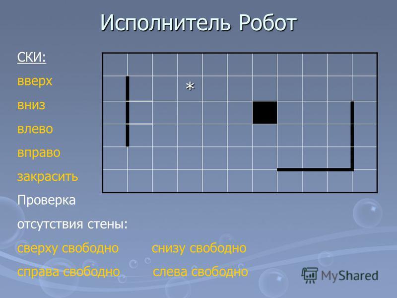 Исполнитель Робот * СКИ: вверх вниз влево вправо закрасить Проверка отсутствия стены: сверху свободно снизу свободно справа свободно слева свободно