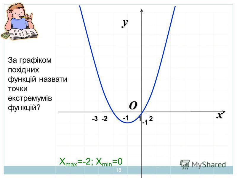 За графіком похідних функцій назвати точки екстремумів функцій? O x y -3 -2 1 2 -3 -2 1 2 X max =-2; X min =0 18