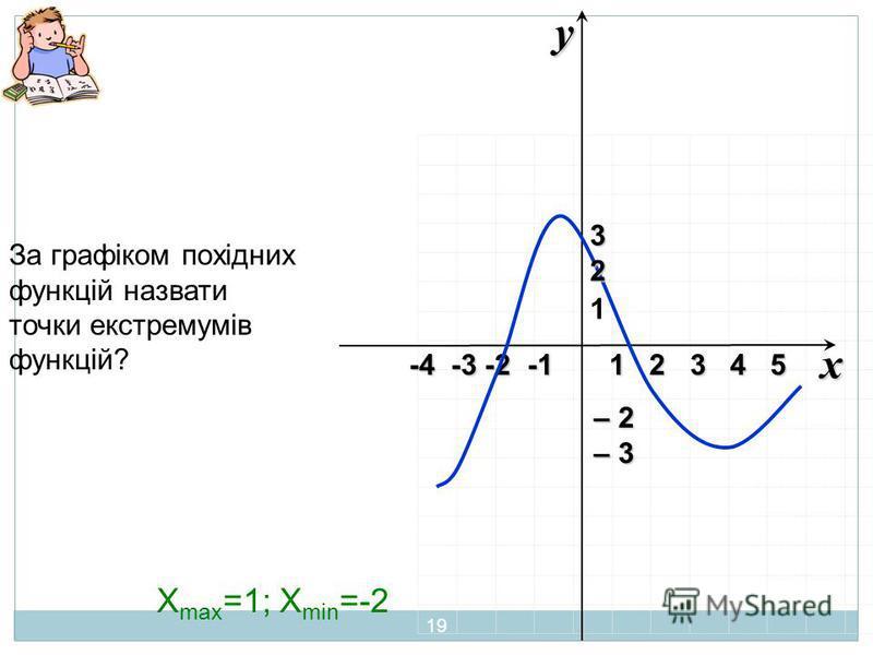 xy -4 -3 -2 -1 1 2 3 4 5 – 2 – 3 32 За графіком похідних функцій назвати точки екстремумів функцій? 1 X max =1; X min =-2 19