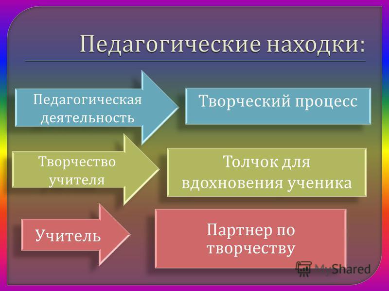 Педагогическая деятельность Толчок для вдохновения ученика Творчество учителя Учитель Творческий процесс