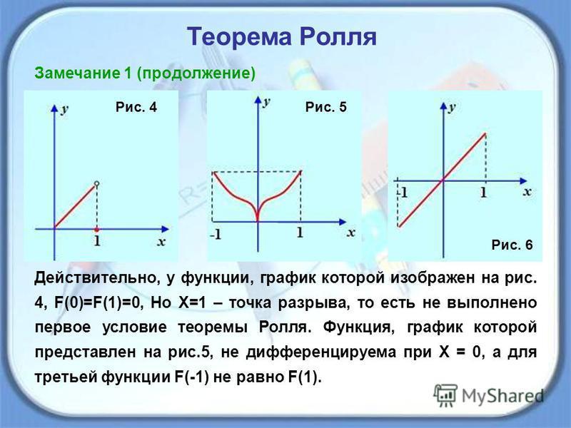 Рис. 4Рис. 5 Рис. 6 Действительно, у функции, график которой изображен на рис. 4, F(0)=F(1)=0, Но Х=1 – точка разрыва, то есть не выполнено первое условие теоремы Ролля. Функция, график которой представлен на рис.5, не дифференцируема при Х = 0, а дл