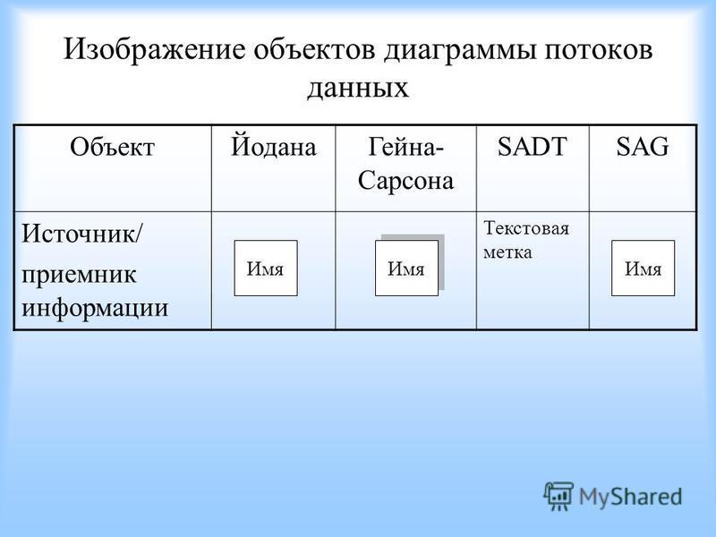 Изображение объектов диаграммы потоков данных Объект ЙоданаГеина- Сарсона SADTSAG Источник/ приемник информации Текстовая метка Имя