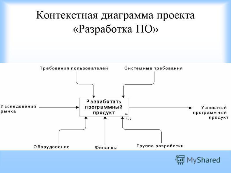 Контекстная диаграмма проекта «Разработка ПО»
