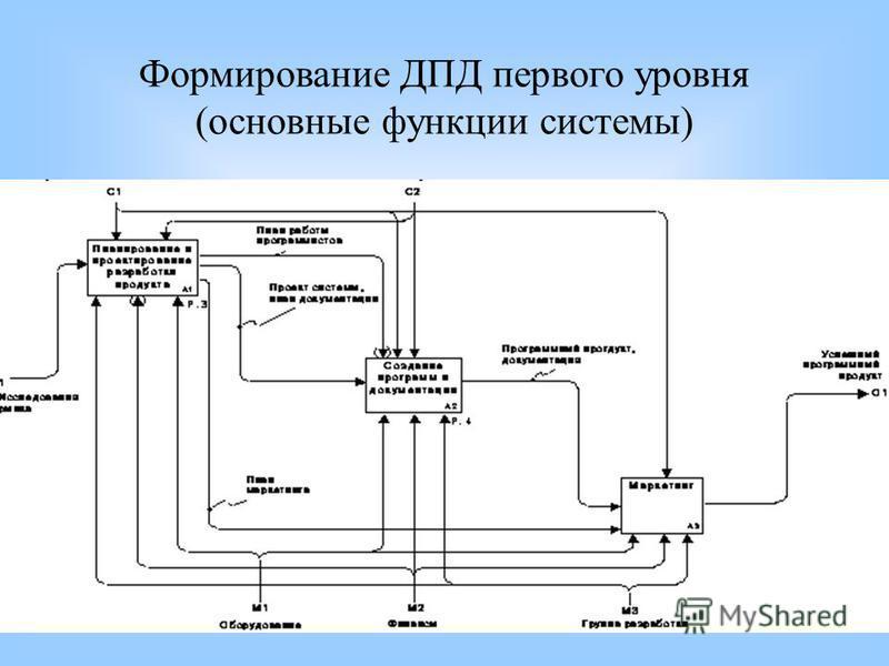 Формирование ДПД первого уровня (основные функции системы)