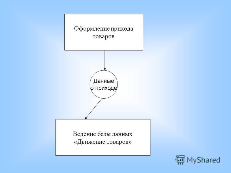 Оформление прихода товаров Данные о приходе Ведение базы данных «Движение товаров»
