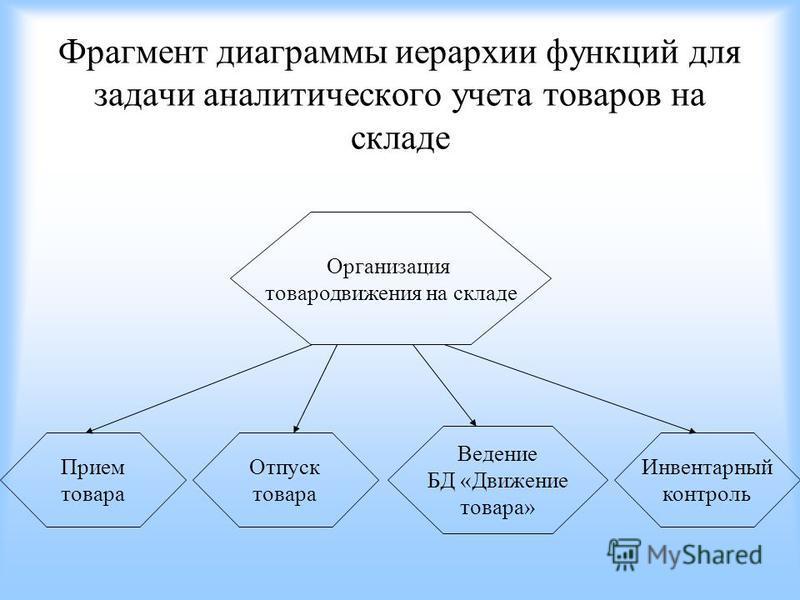Организация товародвижения на складе Прием товара Отпуск товара Ведение БД «Движение товара» Инвентарный контроль Фрагмент диаграммы иерархии функций для задачи аналитического учета товаров на складе