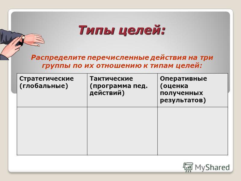 Типы целей: Распределите перечисленные действия на три группы по их отношению к типам целей: Стратегические (глобальные) Тактические (программа пед. действий) Оперативные (оценка полученных результатов)