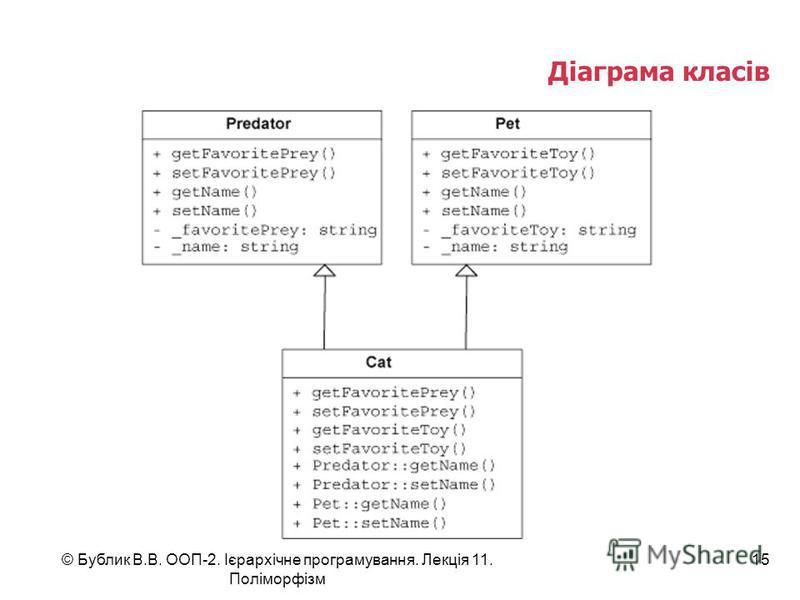 © Бублик В.В. ООП-2. Ієрархічне програмування. Лекція 11. Поліморфізм 15 Діаграма класів