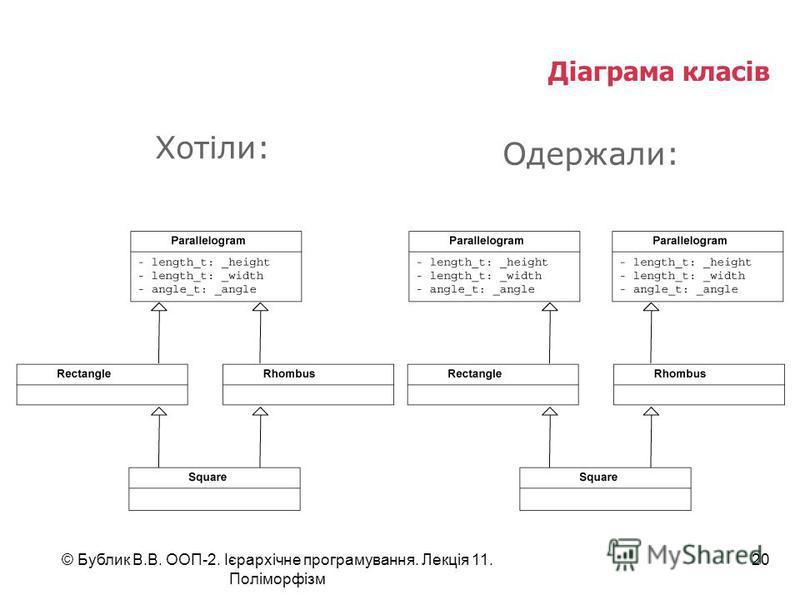 © Бублик В.В. ООП-2. Ієрархічне програмування. Лекція 11. Поліморфізм 20 Діаграма класів Хотіли: Одержали: