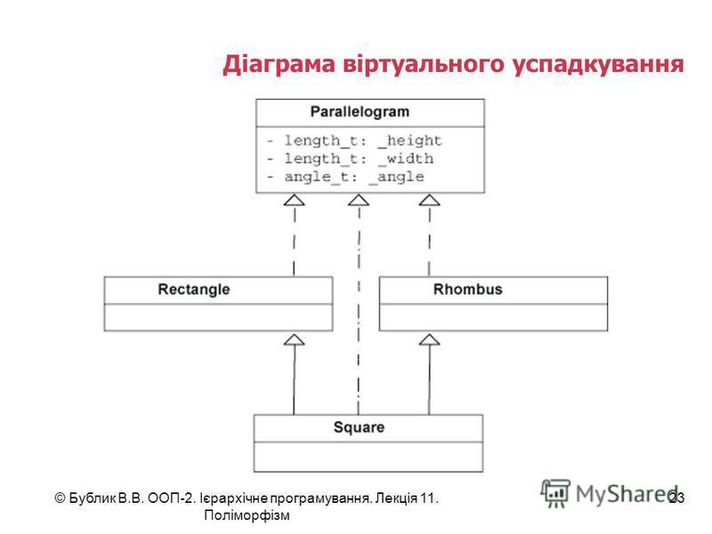 © Бублик В.В. ООП-2. Ієрархічне програмування. Лекція 11. Поліморфізм 23 Діаграма віртуального успадкування