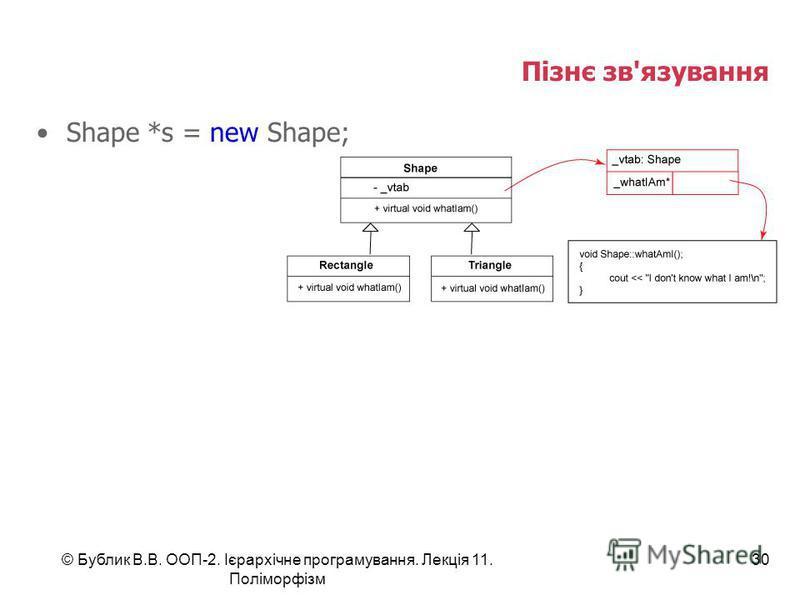 © Бублик В.В. ООП-2. Ієрархічне програмування. Лекція 11. Поліморфізм 30 Пізнє зв'язування Shape *s = new Shape;