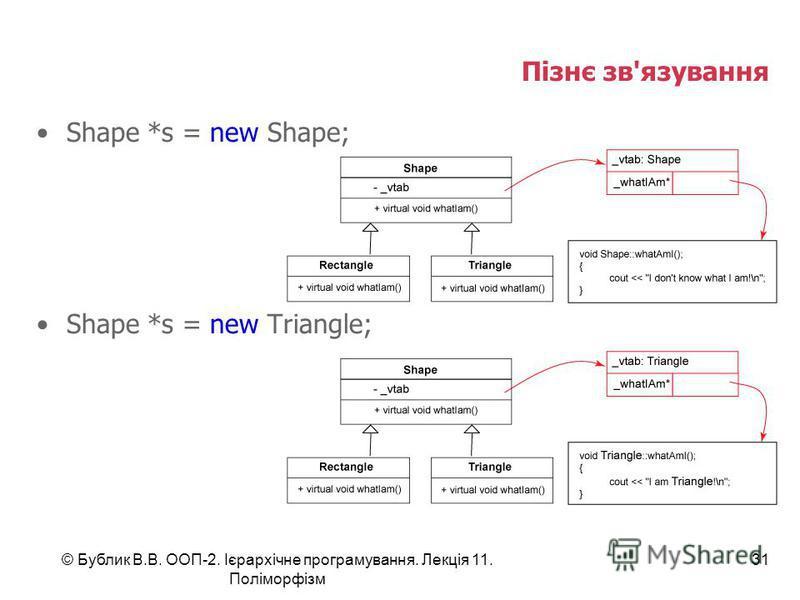 © Бублик В.В. ООП-2. Ієрархічне програмування. Лекція 11. Поліморфізм 31 Пізнє зв'язування Shape *s = new Shape; Shape *s = new Triangle;
